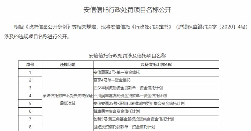 安信信托千万罚单明细公开,违规涉5类问题共计31个项目