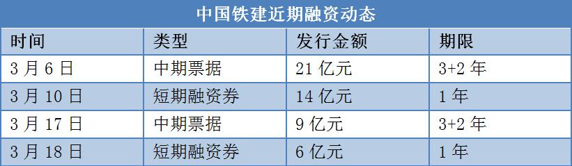 半月融资50亿 积极扩储的中国铁建地产千亿后现金流管窥