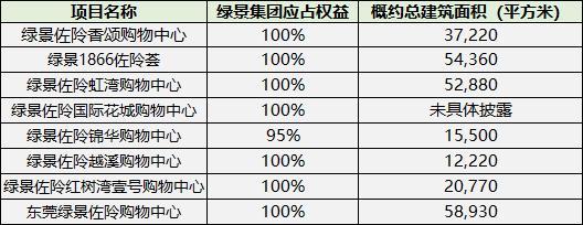 绿景社区商业漫行佐阾商业14.5亿元ABS输血
