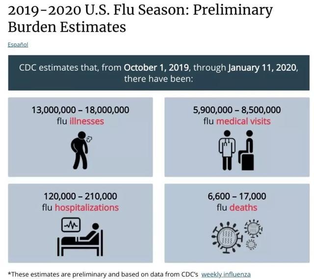 流感轮番袭来,考验美国的时刻到了