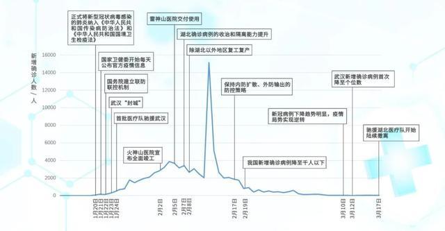 从全国驰援到有序撤离,这条时间轴记录下中国为什么能做到