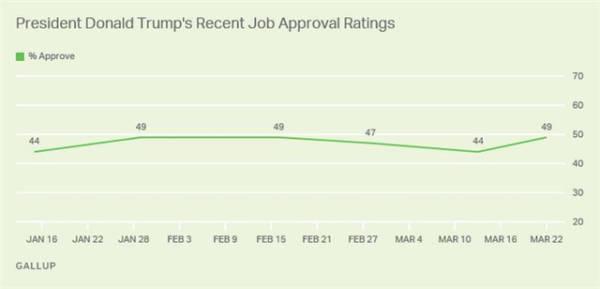 特朗普支持率反升5%,谁在投票?