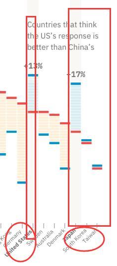 尴尬了:全世界只有四个地方认为美国的防疫工作比中国好......
