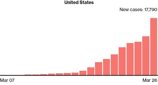美国确诊病例超10万 特朗普紧急发布行政令
