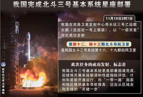 官宣:北斗全球系统核心星座今年底将部署完成