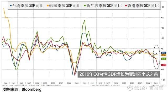 蔡英文称台湾经济是亚洲四小龙第一 惨遭数据狠狠打脸
