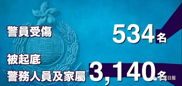 """港警已拘近6500人!""""一哥""""喊话暴徒:会尽一切办法抓你!"""