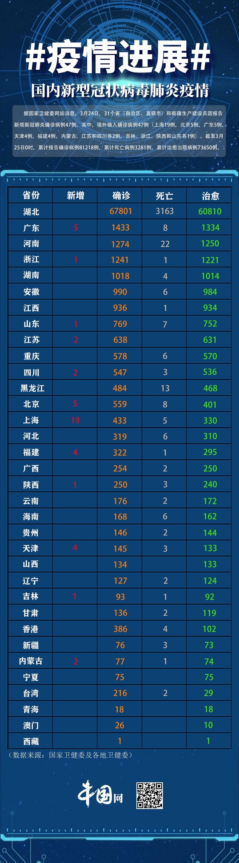 31省区市新增47例均为境外输入 上海新增超过北京达19例