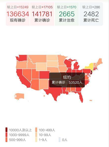 美国新冠病毒感染病例近14万 纽约州近6万例!