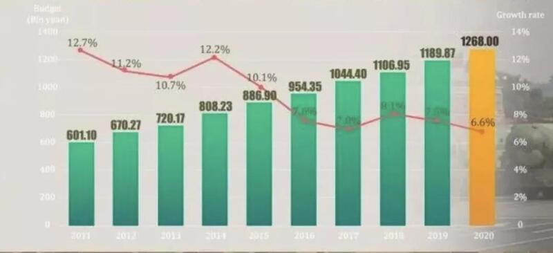 胡锡进:今年中国军费的增长 相信绝大多数老百姓都支持