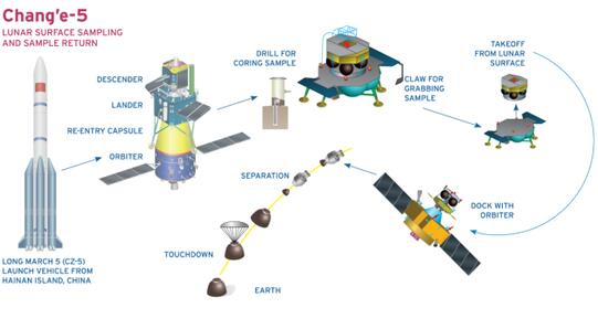 自不量力:中美太空地位正在转变 美国新政府要反击!