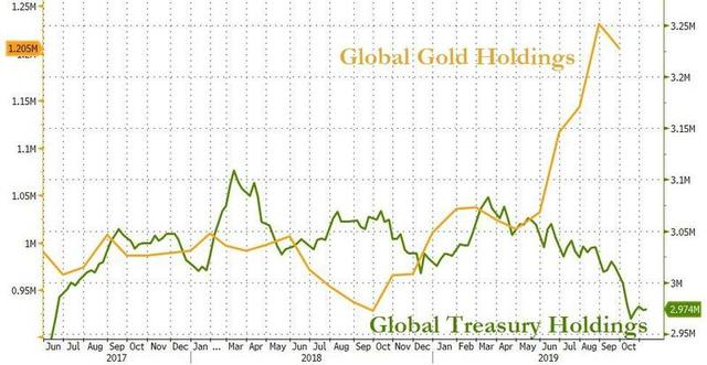 中国可能抛7000亿美债,13国运回黄金,美联储或正式服软投降