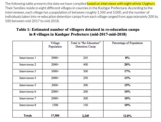 """丢人:西方媒体""""近百万维吾尔人被拘押""""的谣言,就这么编的"""