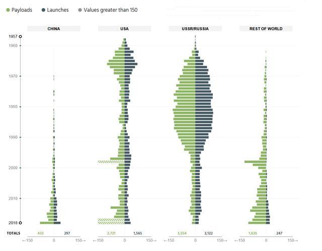 美权威智库:中国航天经费GDP占比最低,但发射能力匹敌美俄