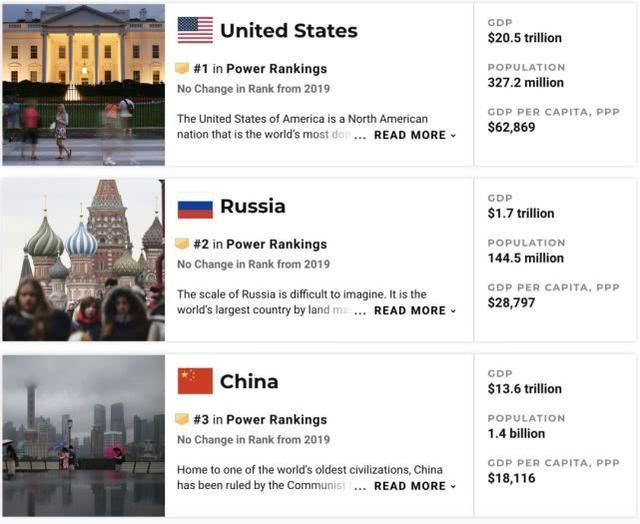 美国也怕了:美媒发布世界强国榜单,中国位居前列