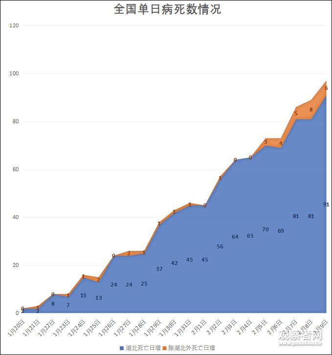 连降两周!湖北以外单日新增确诊病例滑落至两位数!