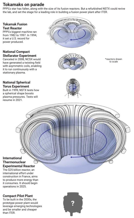 美国家核聚变实验室将重生 但未来几年仍会落后中国