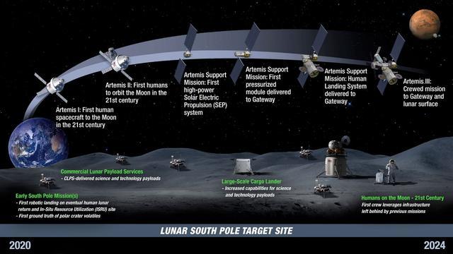 欧洲航天专家:若美国不带头登月,让中国主导月球也不错