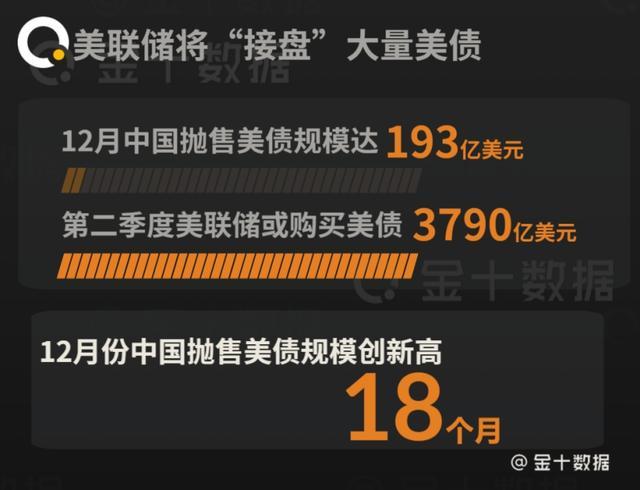 中国再次抛售1350亿美债后,俄罗斯启动最强武器
