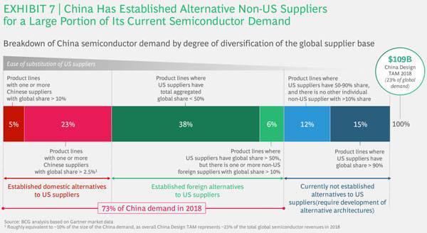 研报:限制对华贸易,令美国半导体领导地位岌岌可危