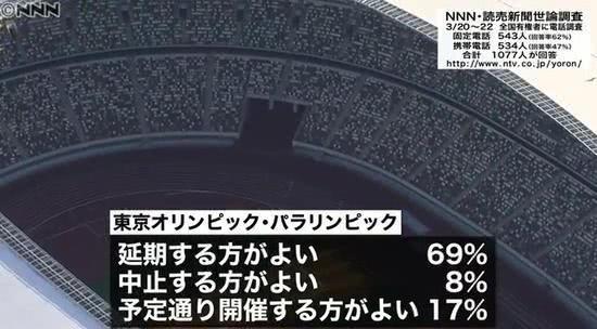 对于东京奥运会是否延期,近七成日本人都这么看