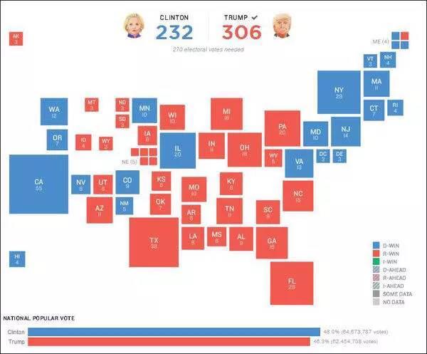 拜登稳赢特朗普?美国总统大选,还有3大变数