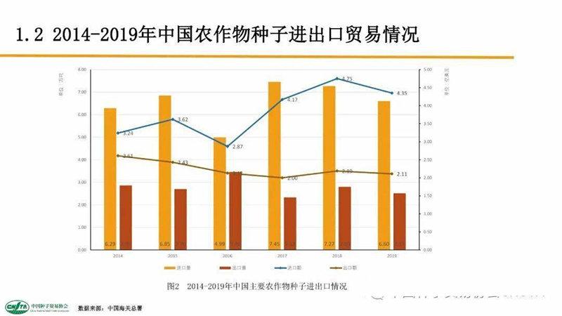 """中国每年进口7万吨""""洋种子"""":14亿人的饭碗,能端稳吗?"""