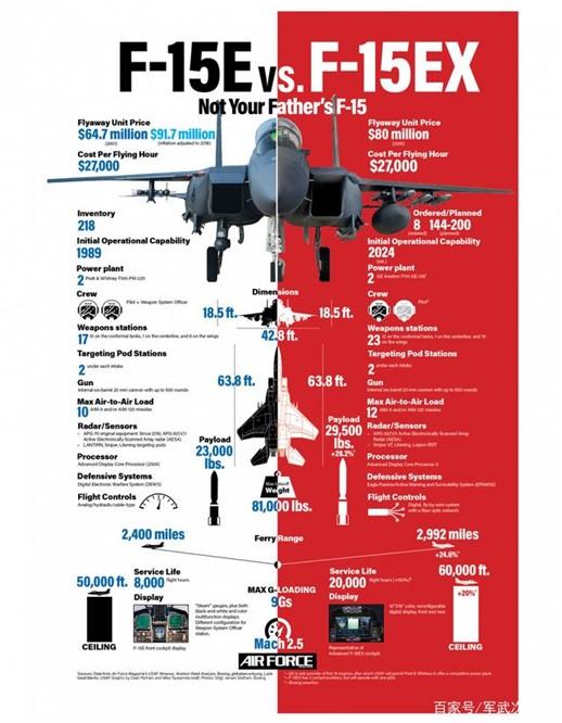 价格比肩F35,美军为何仍采购F15?一重要优势F35比不了