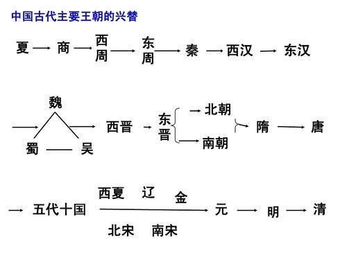从秦朝开始,中国共有55个姓氏当过皇帝,里面有你的姓氏吗?